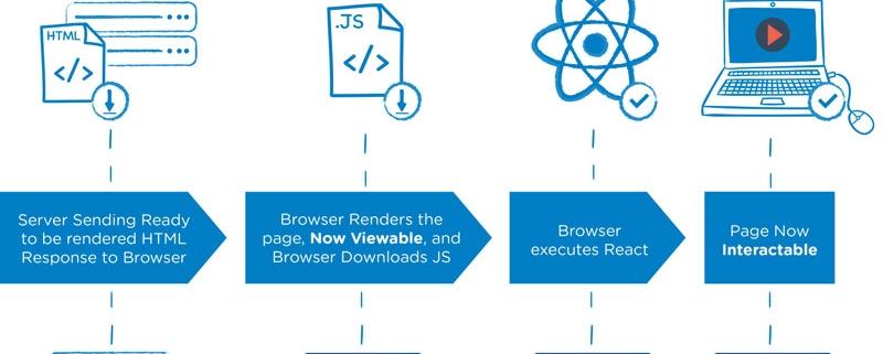 ssr(server side rendering)